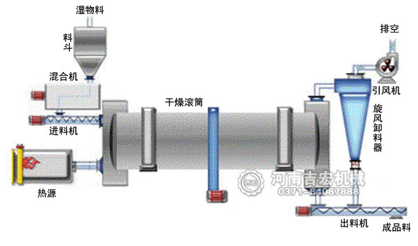 转筒烘干机工艺流程
